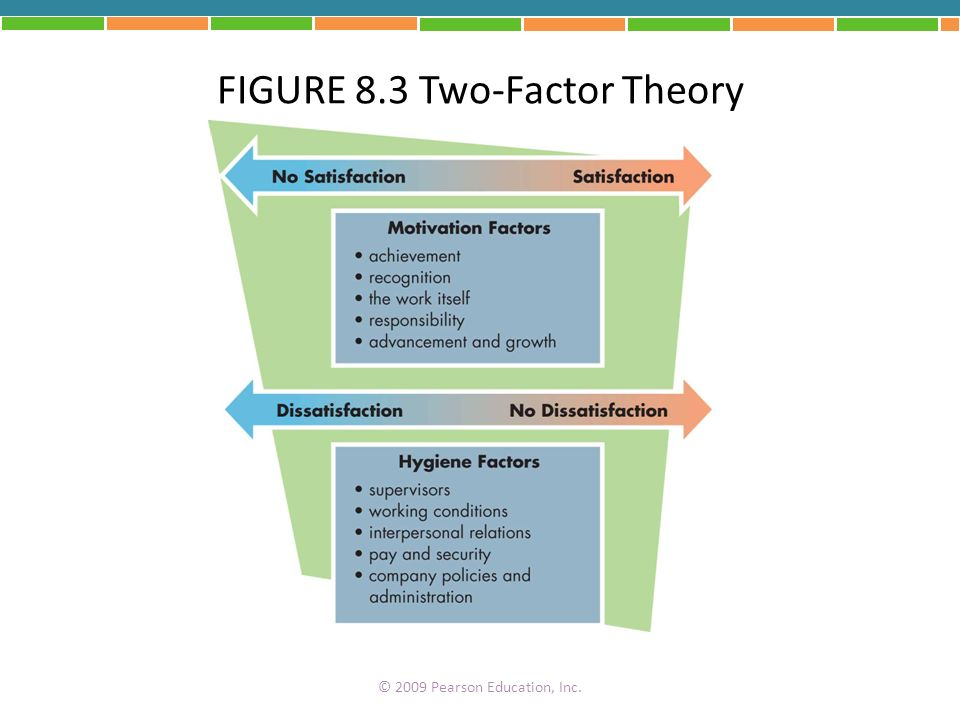 FIGURE 8.3 Two-Factor Theory