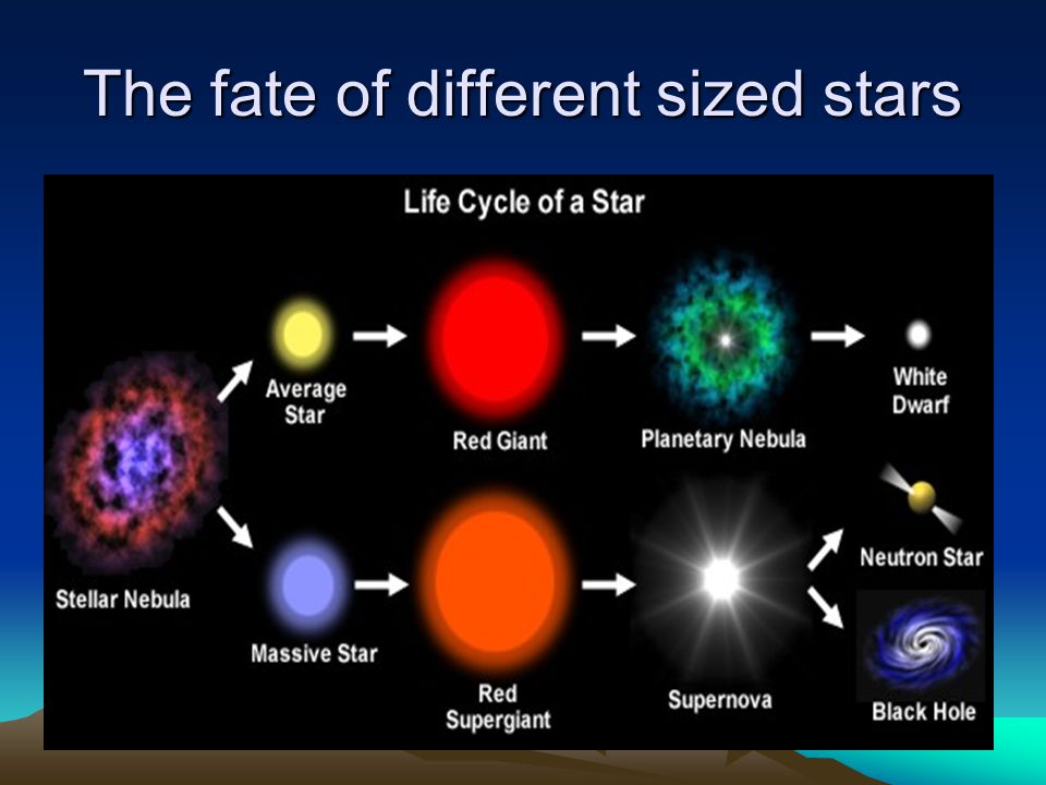 The fate of different sized stars