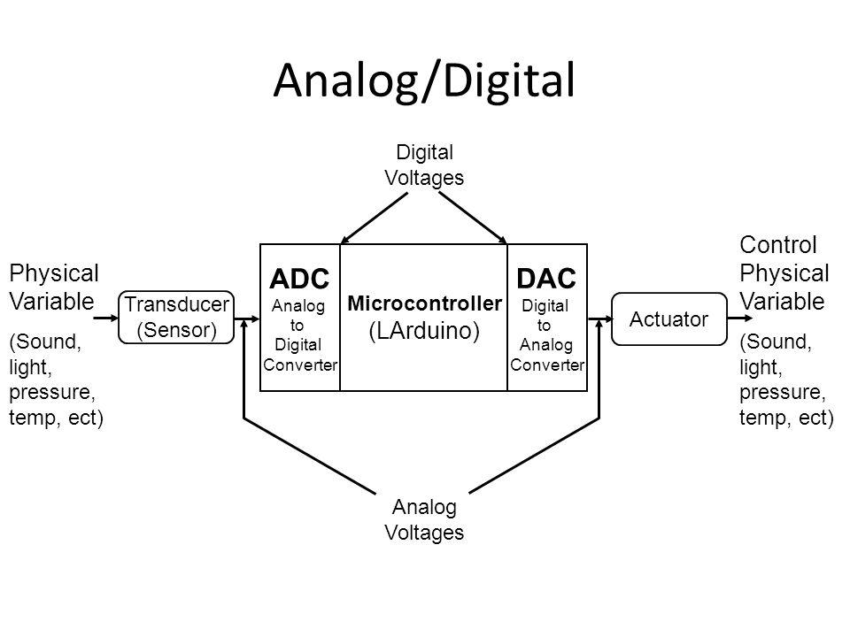 Analog/Digital ADC DAC Control Physical Variable Physical Variable