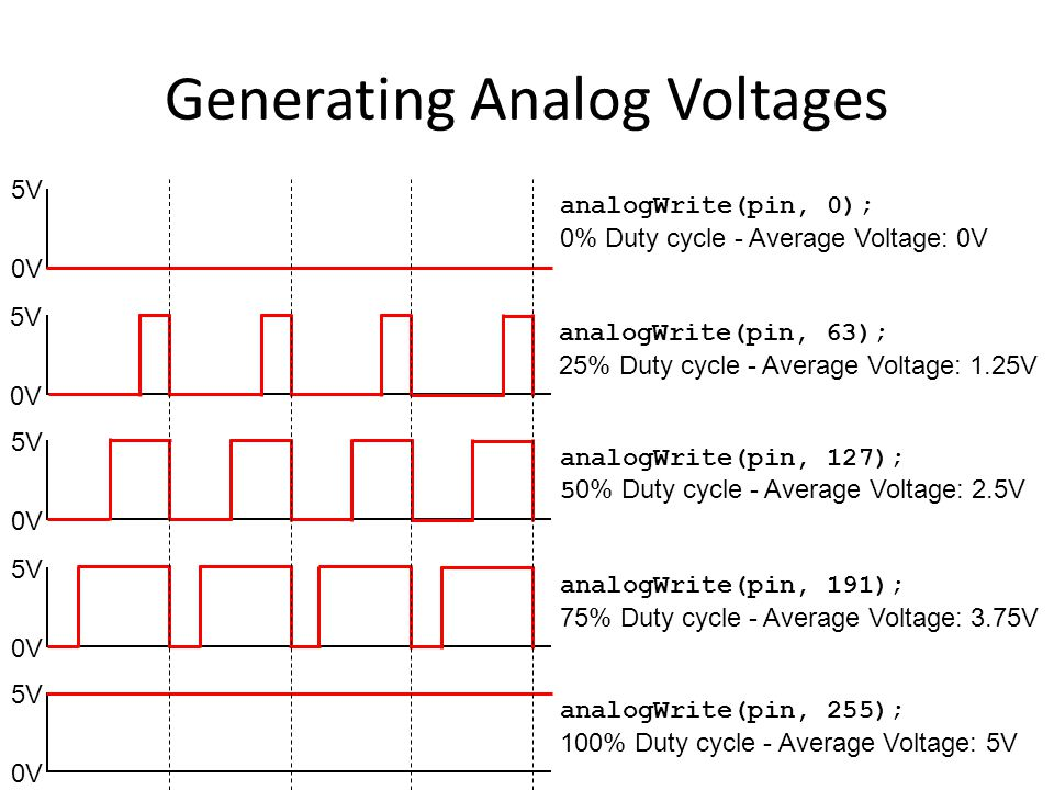 Generating Analog Voltages