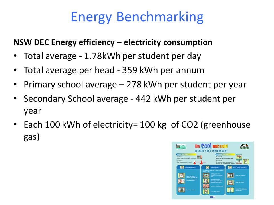 Energy Benchmarking Total average - 1.78kWh per student per day