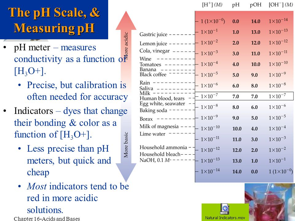 The pH Scale, & Measuring pH