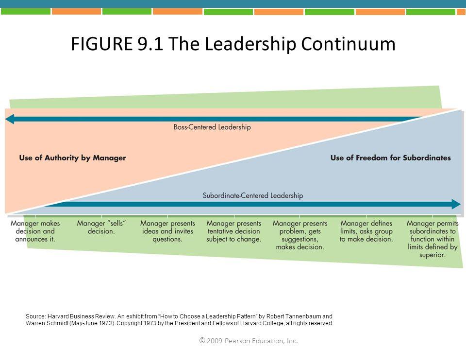 FIGURE 9.1 The Leadership Continuum