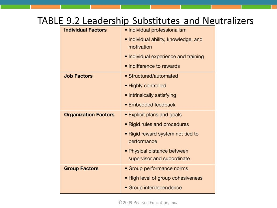 TABLE 9.2 Leadership Substitutes and Neutralizers