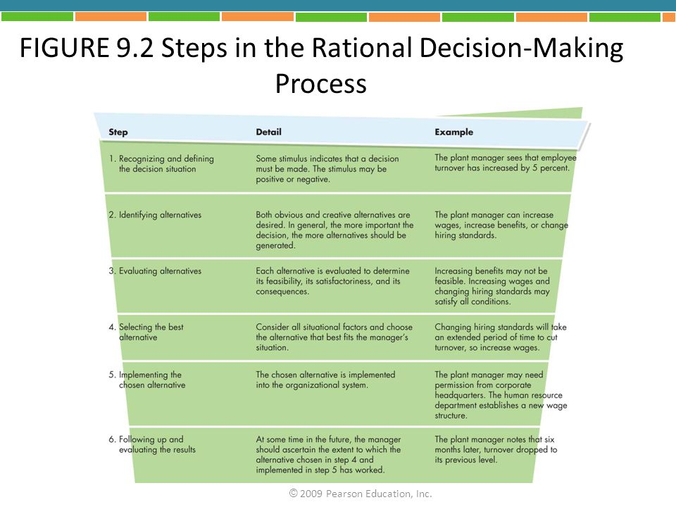FIGURE 9.2 Steps in the Rational Decision-Making Process