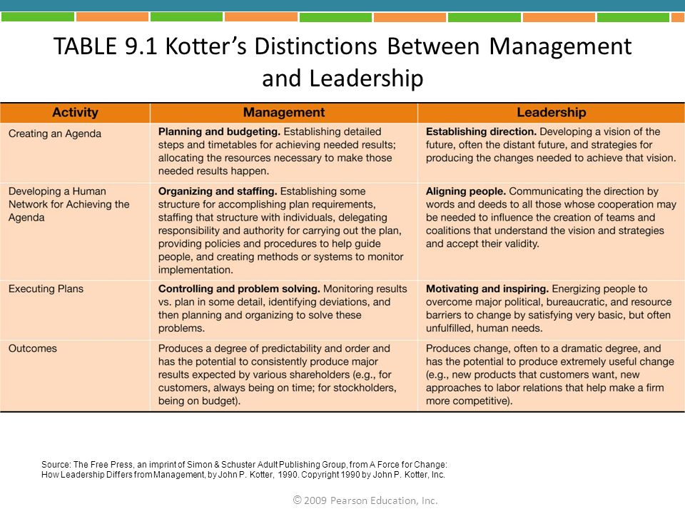TABLE 9.1 Kotter's Distinctions Between Management and Leadership