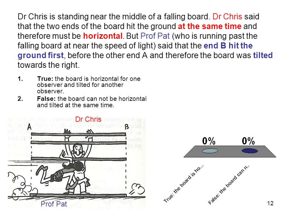 Dr Chris is standing near the middle of a falling board