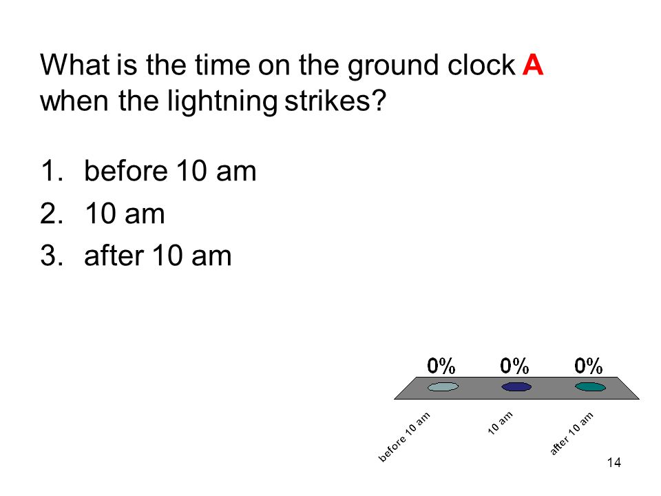 What is the time on the ground clock A when the lightning strikes