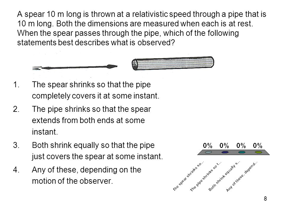A spear 10 m long is thrown at a relativistic speed through a pipe that is 10 m long. Both the dimensions are measured when each is at rest. When the spear passes through the pipe, which of the following statements best describes what is observed