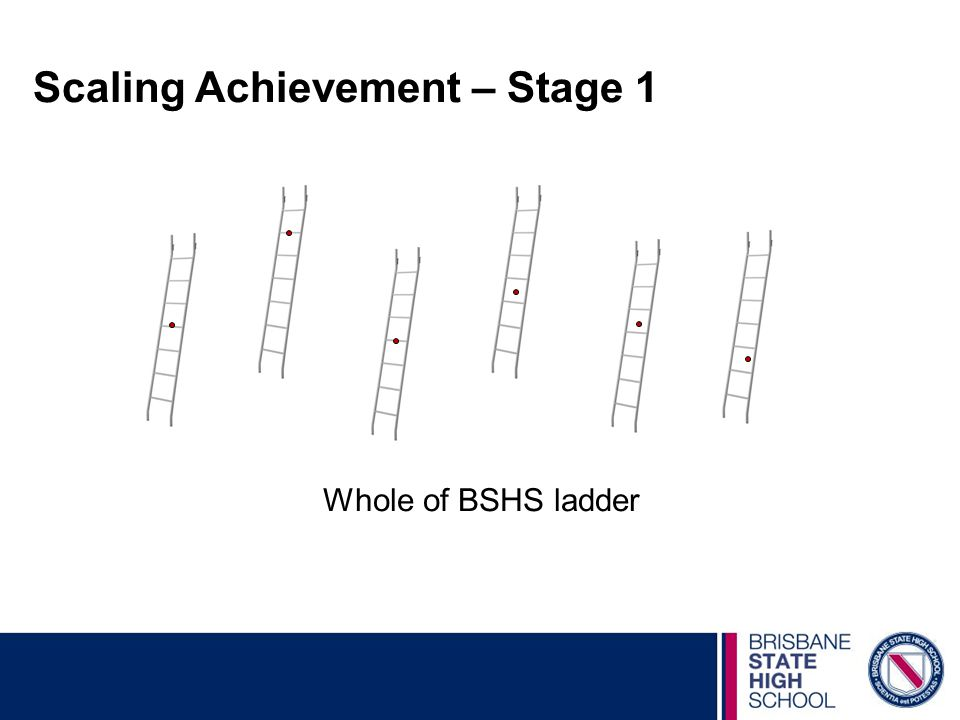 Scaling Achievement – Stage 1