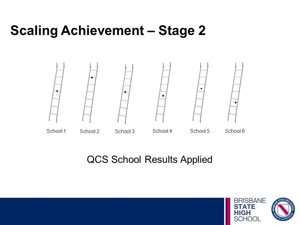 Scaling Achievement – Stage 2