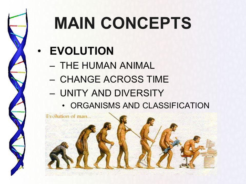 MAIN CONCEPTS EVOLUTION THE HUMAN ANIMAL CHANGE ACROSS TIME