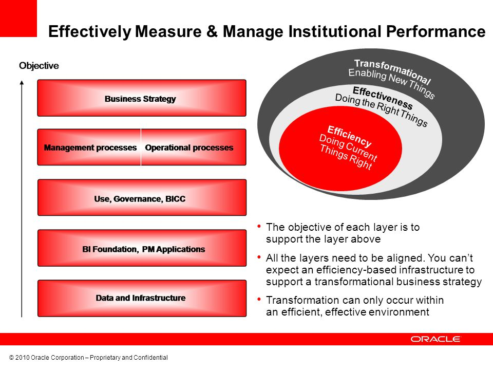 Effectively Measure & Manage Institutional Performance