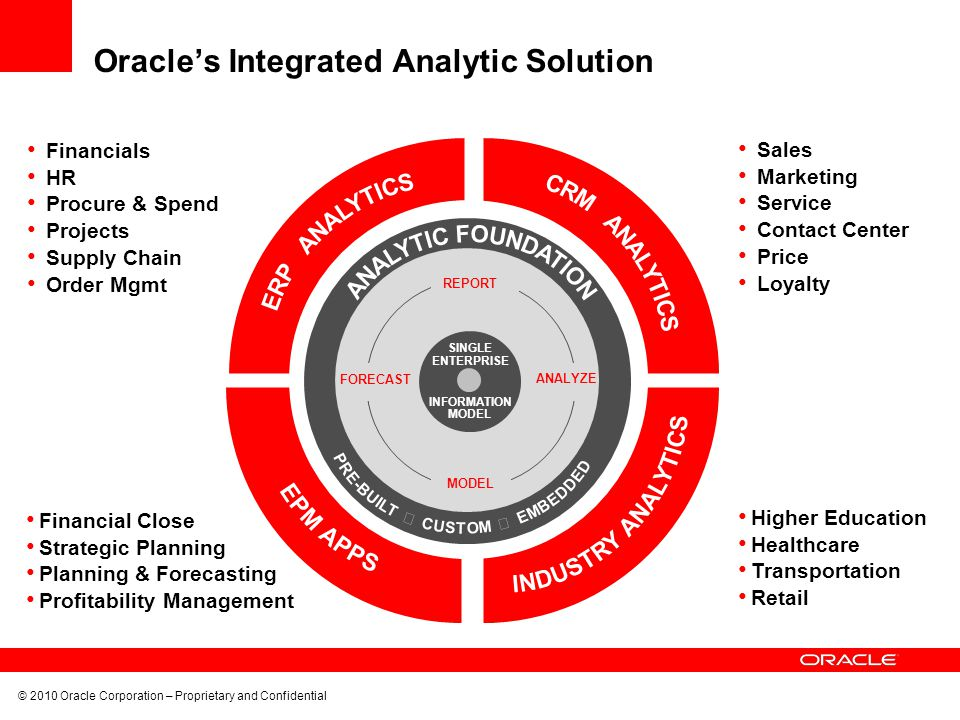 Oracle's Integrated Analytic Solution
