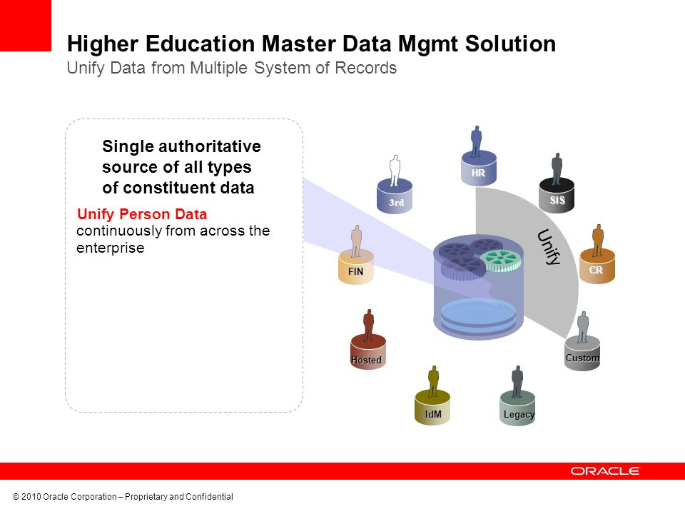 Higher Education Master Data Mgmt Solution Unify Data from Multiple System of Records