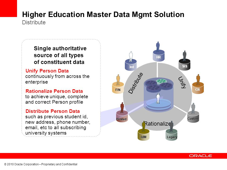 Higher Education Master Data Mgmt Solution Distribute