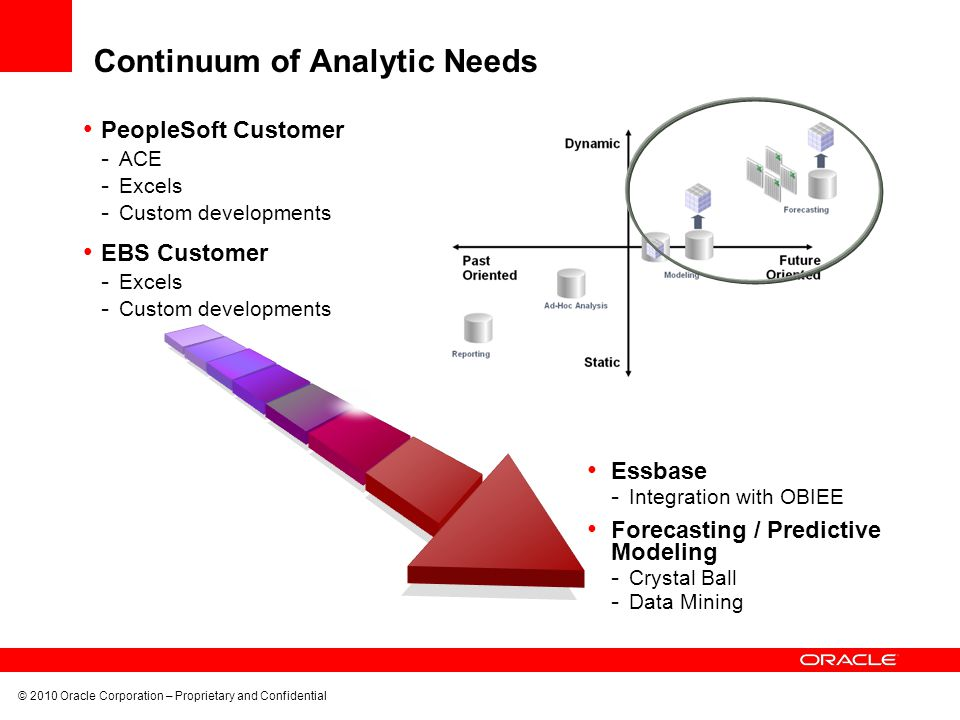 Continuum of Analytic Needs