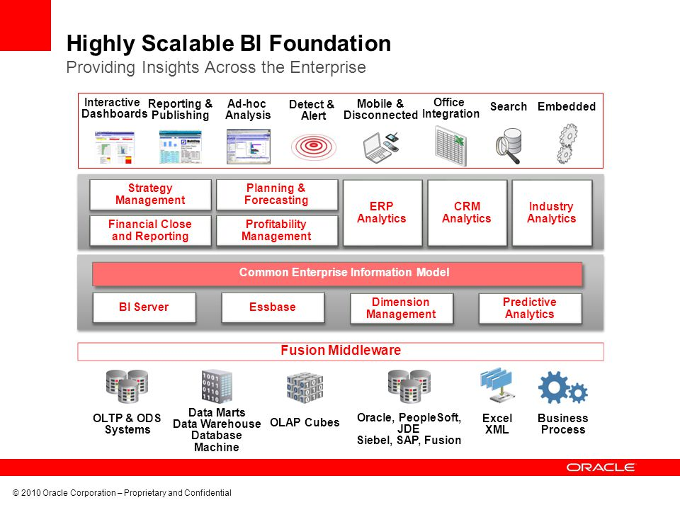 Highly Scalable BI Foundation Providing Insights Across the Enterprise