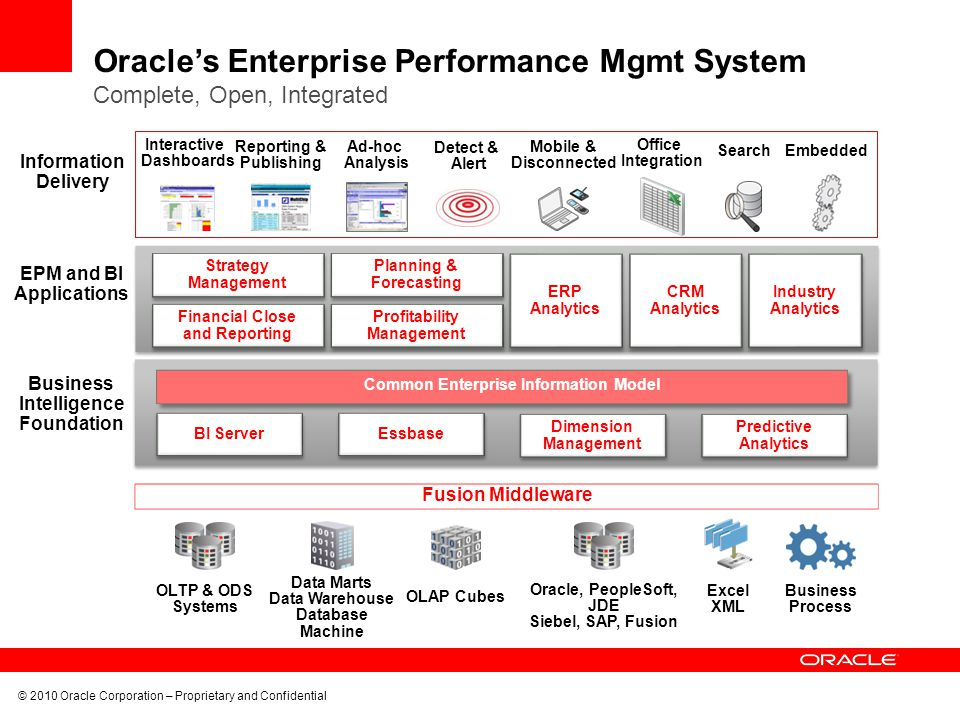 Oracle's Enterprise Performance Mgmt System Complete, Open, Integrated