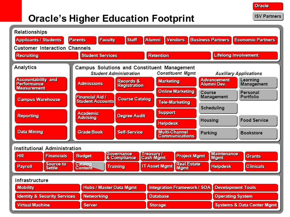 Oracle's Higher Education Footprint