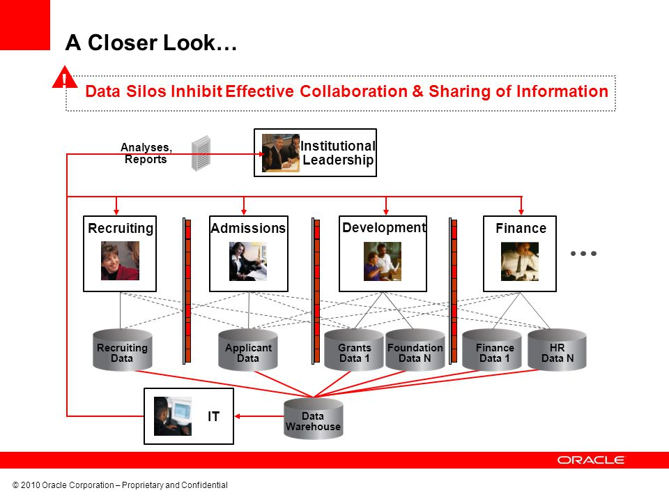 A Closer Look… ! Data Silos Inhibit Effective Collaboration & Sharing of Information. Analyses, Reports.