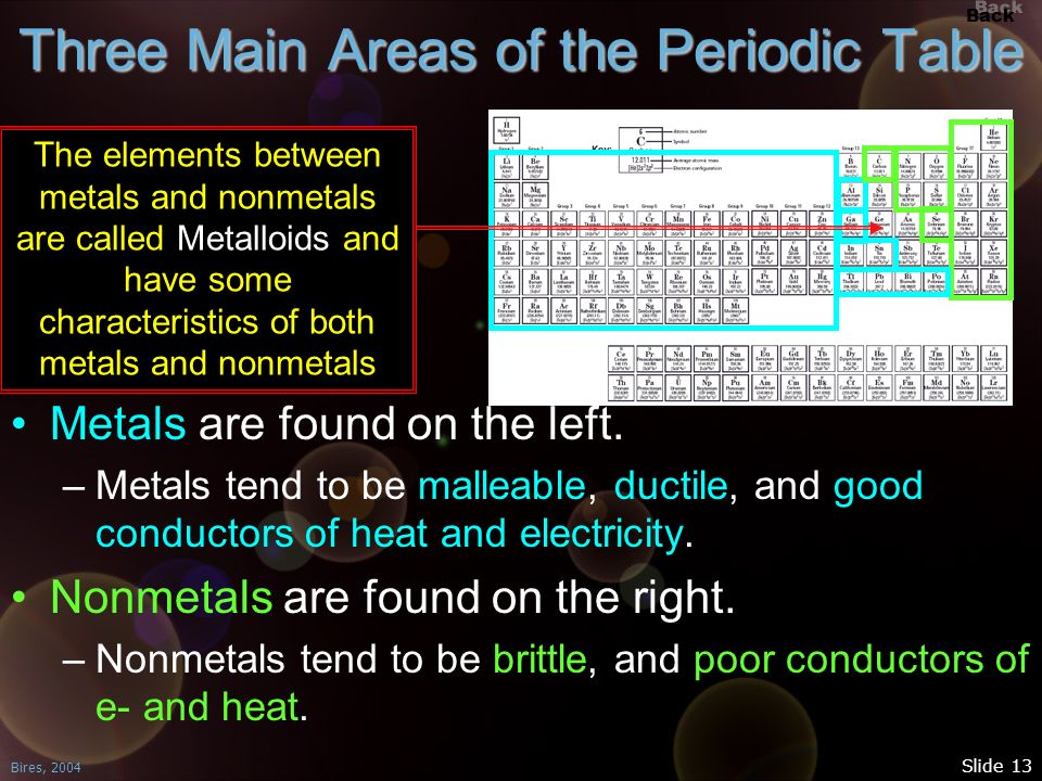 Three Main Areas of the Periodic Table
