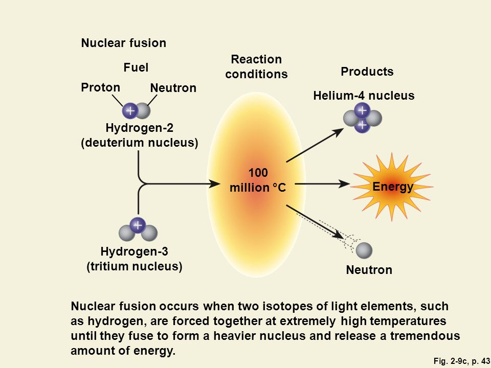 Nuclear fusion occurs when two isotopes of light elements, such