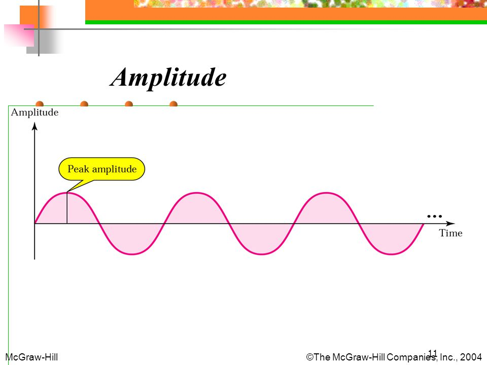 Amplitude McGraw-Hill The McGraw-Hill Companies, Inc., 2004
