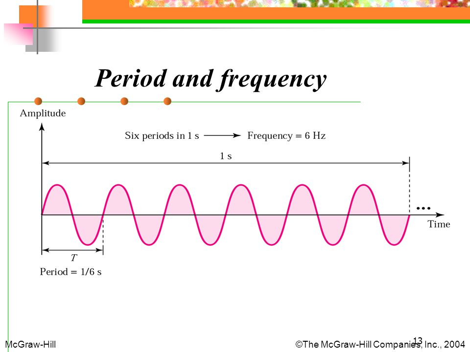 Period and frequency McGraw-Hill The McGraw-Hill Companies, Inc., 2004