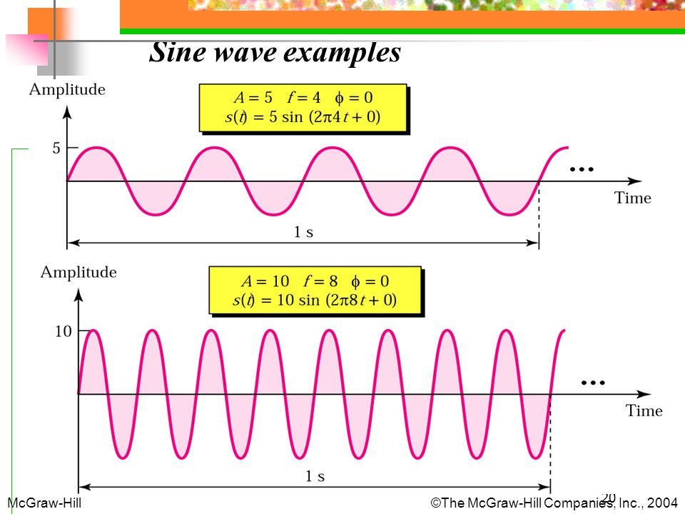 Sine wave examples McGraw-Hill The McGraw-Hill Companies, Inc., 2004