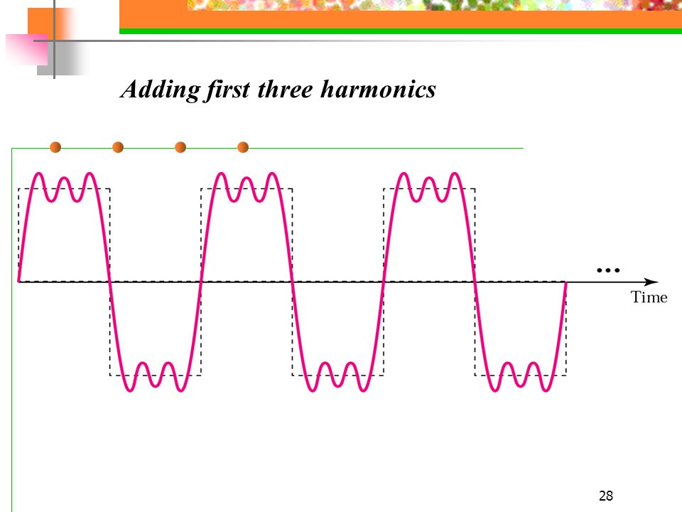 Adding first three harmonics