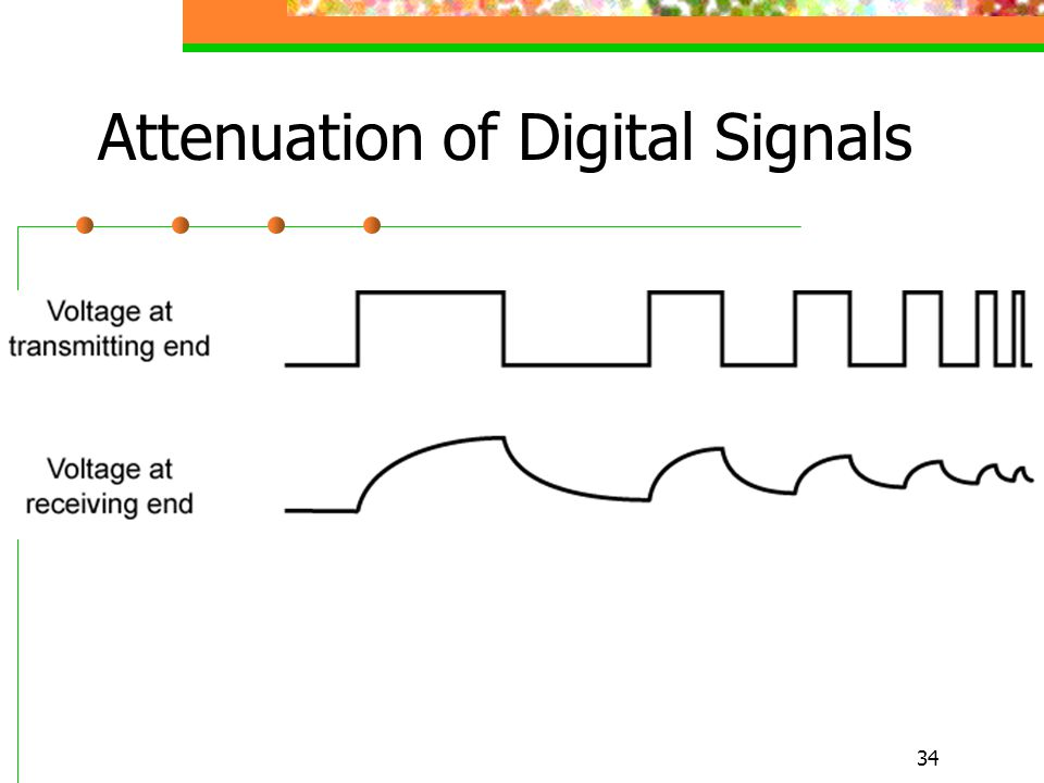 Attenuation of Digital Signals