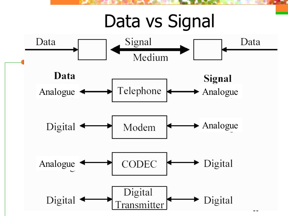 Data vs Signal Analogue Analogue Analogue Analogue