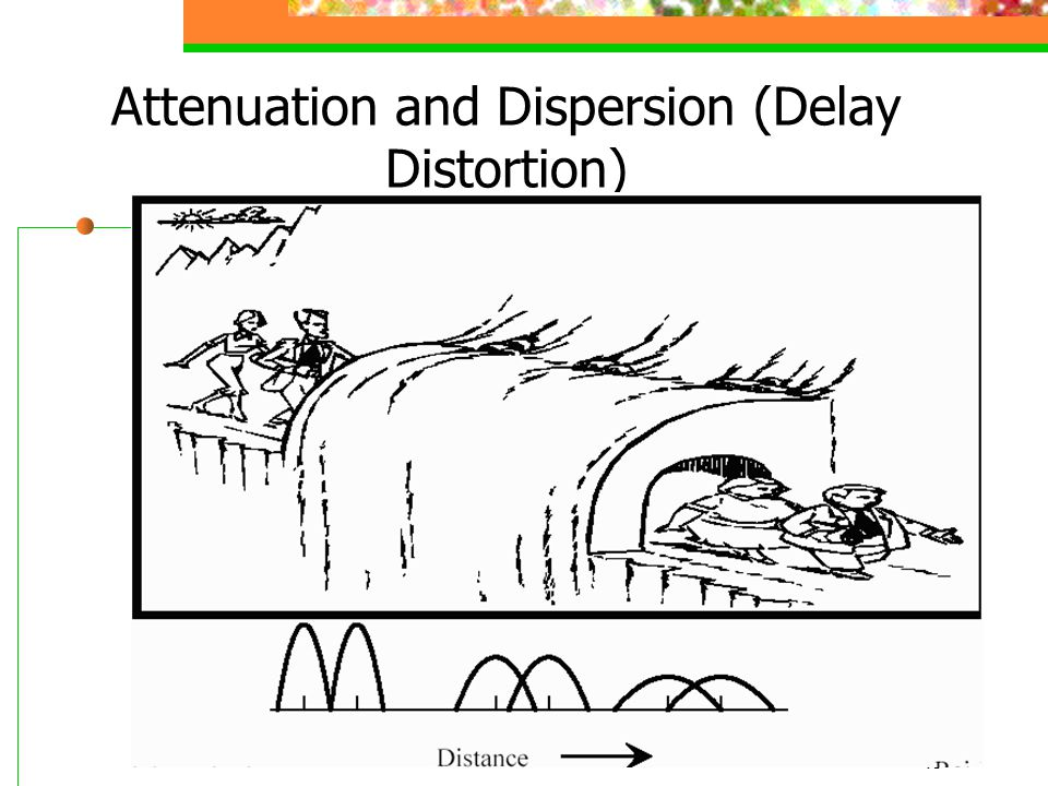 Attenuation and Dispersion (Delay Distortion)