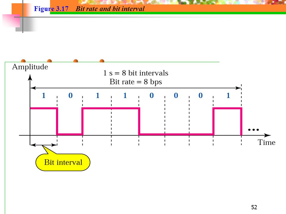 Figure 3.17 Bit rate and bit interval