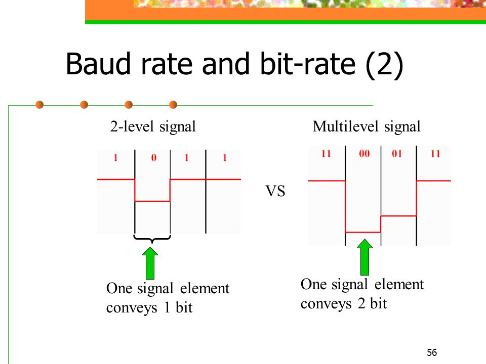 Baud rate and bit-rate (2)