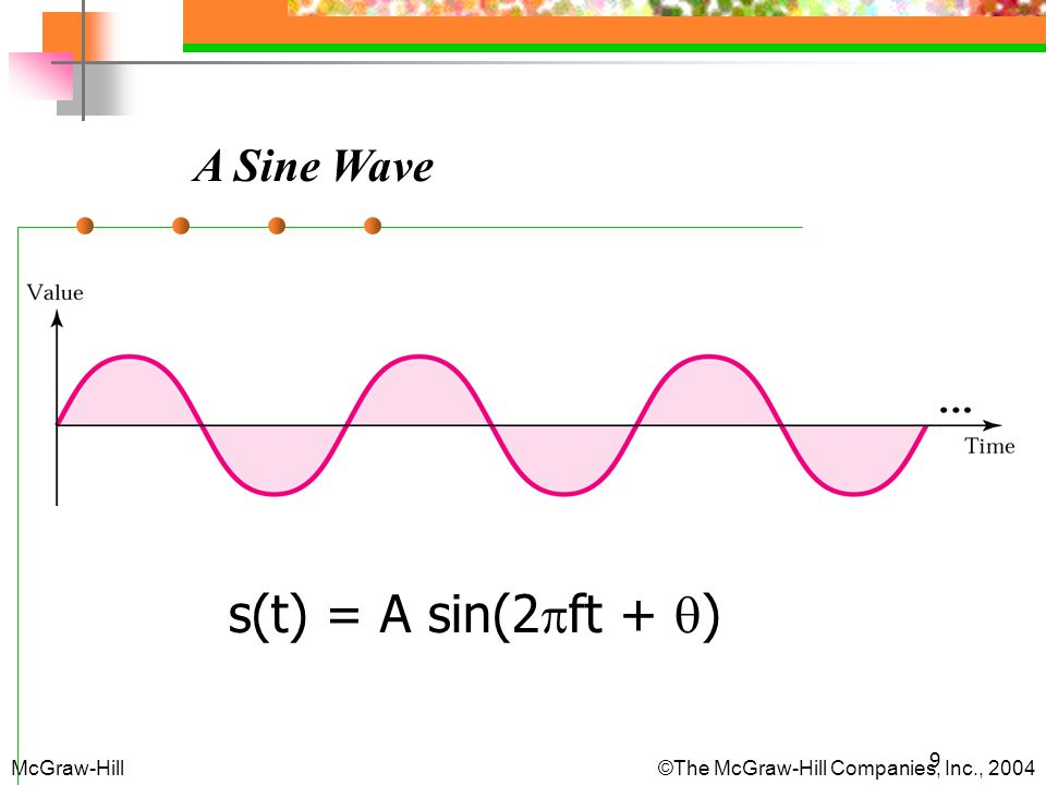 s(t) = A sin(2ft + ) A Sine Wave McGraw-Hill