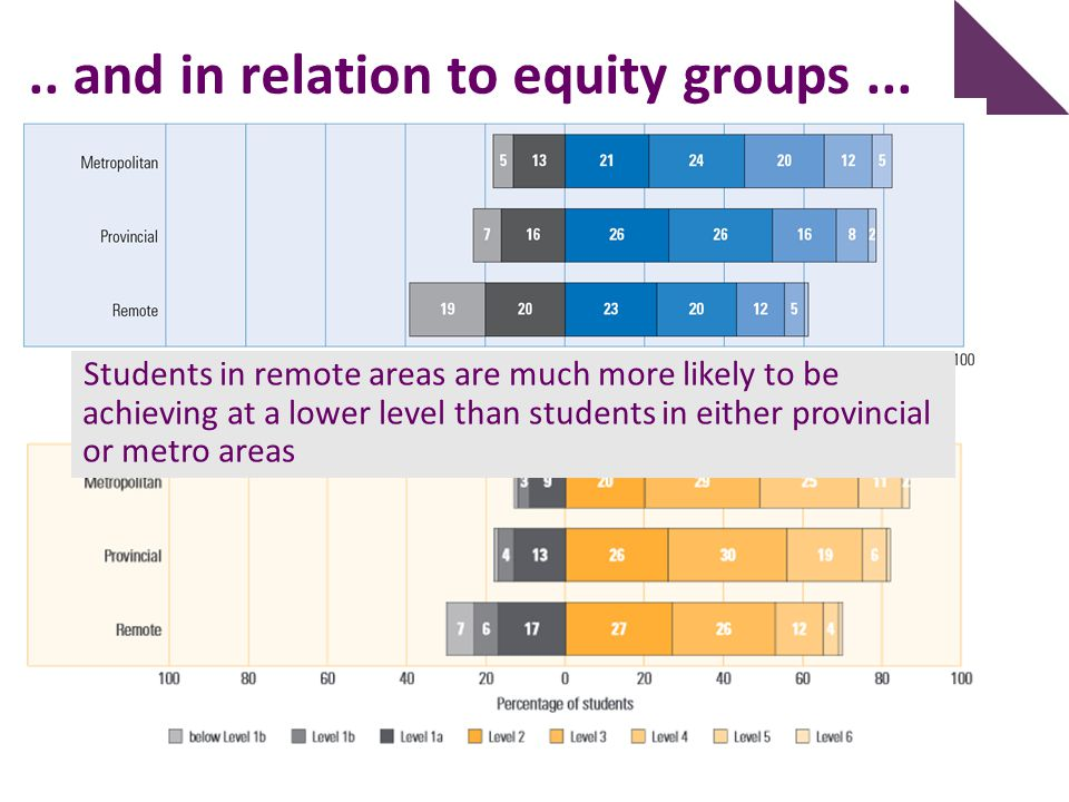.. and in relation to equity groups ...