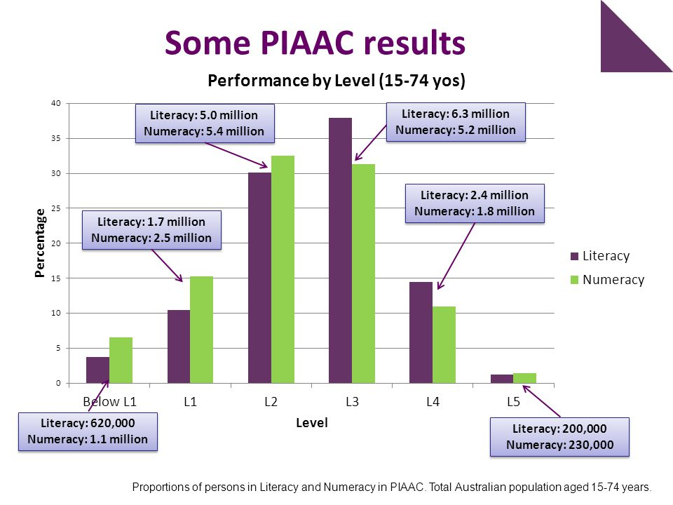 Some PIAAC results Literacy: 5.0 million Literacy: 6.3 million