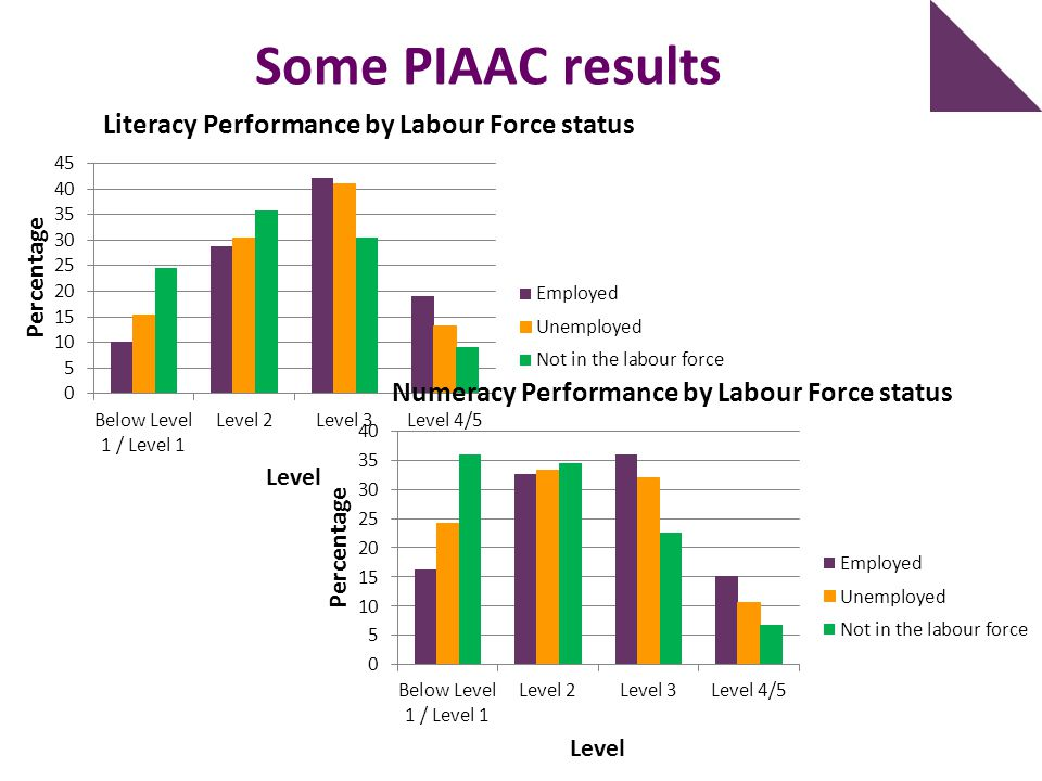 Some PIAAC results