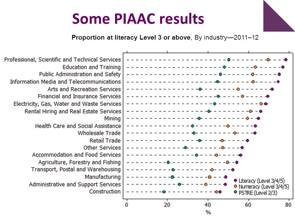 Some PIAAC results Proportion at literacy Level 3 or above, By industry—2011–12