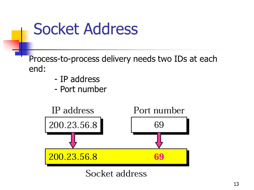 Socket Address Process-to-process delivery needs two IDs at each end: