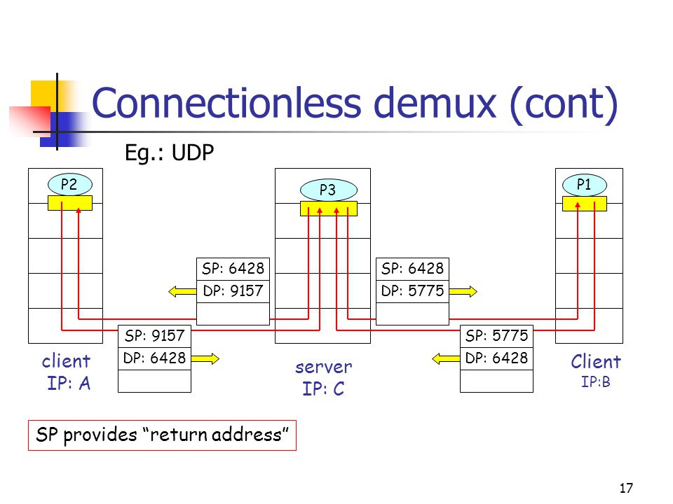 Connectionless demux (cont)