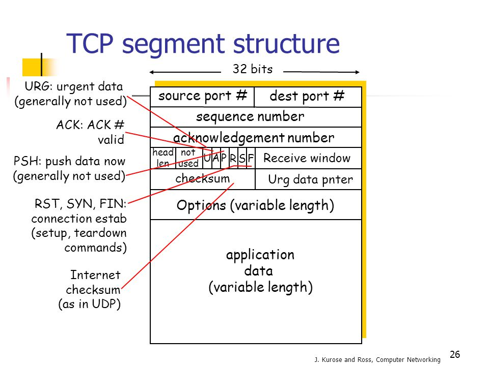 TCP segment structure source port # dest port # application data