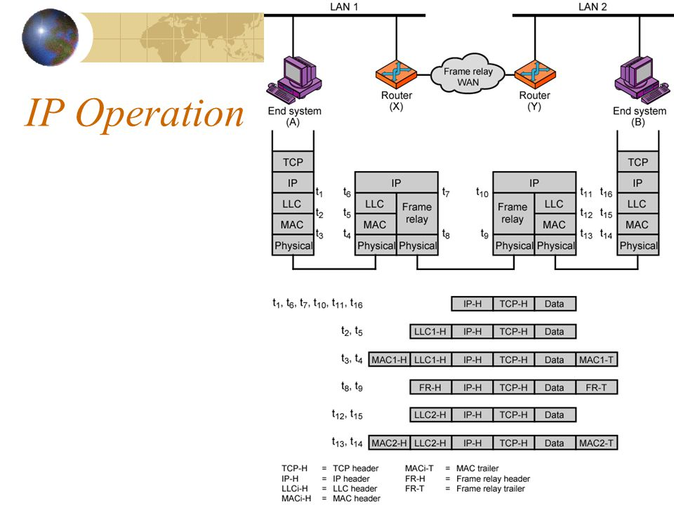 IP Operation