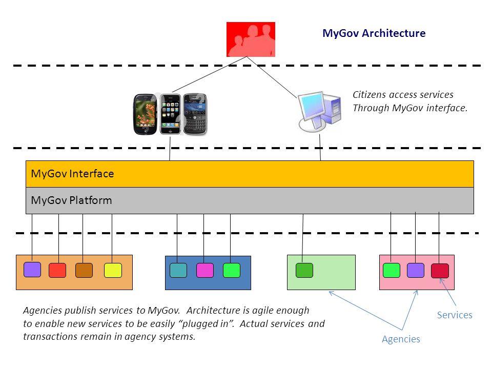 MyGov Architecture MyGov Interface MyGov Platform