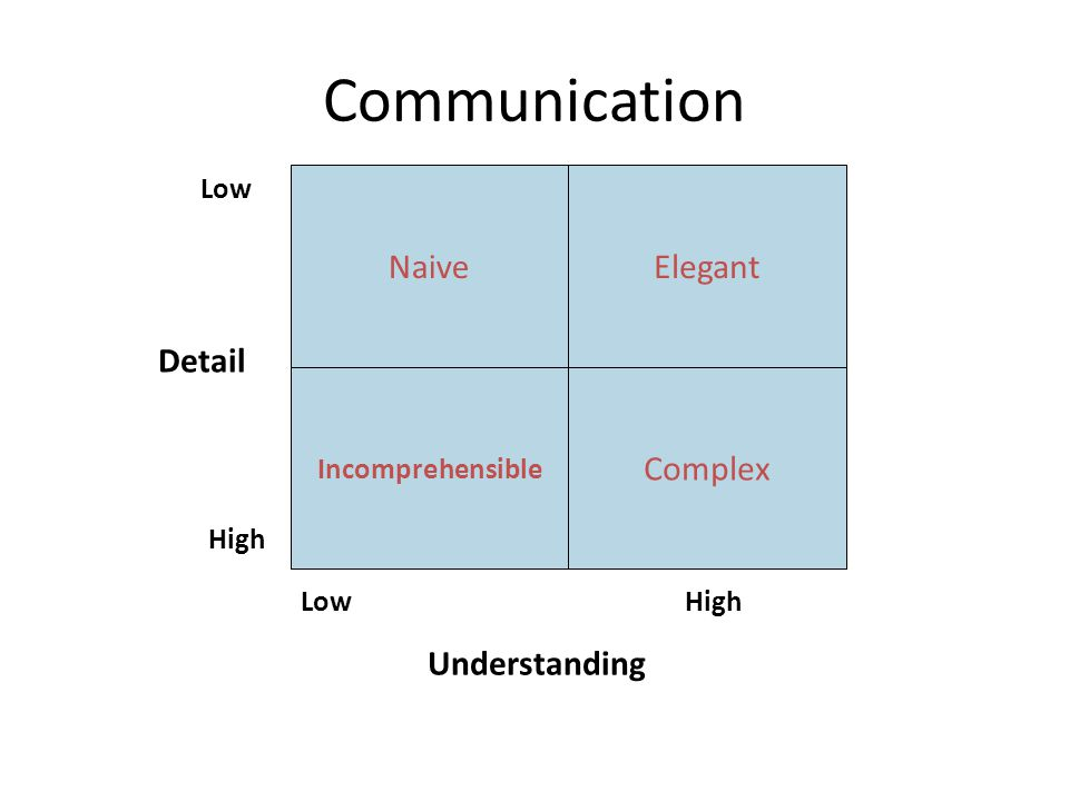 Communication Naive Elegant Complex Understanding Detail Low