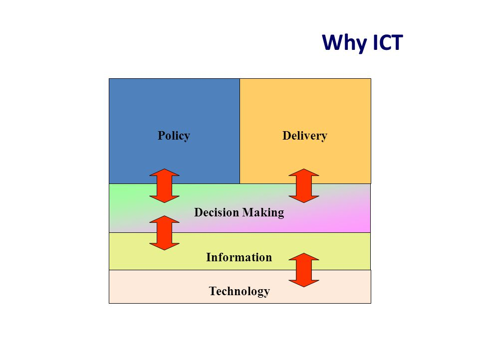 Why ICT Policy Delivery Decision Making Information Technology