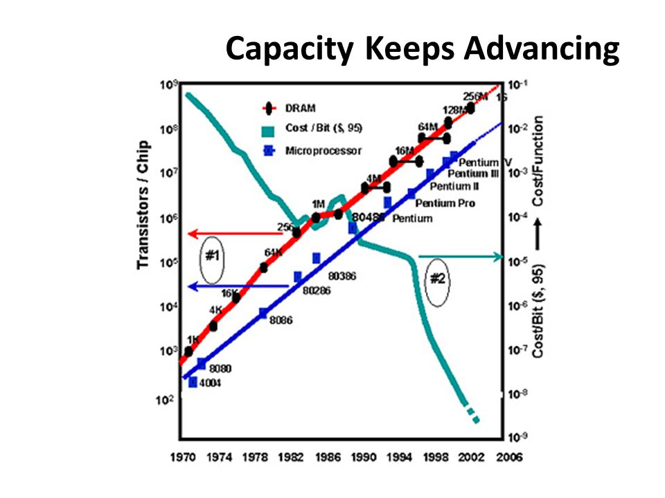 Capacity Keeps Advancing