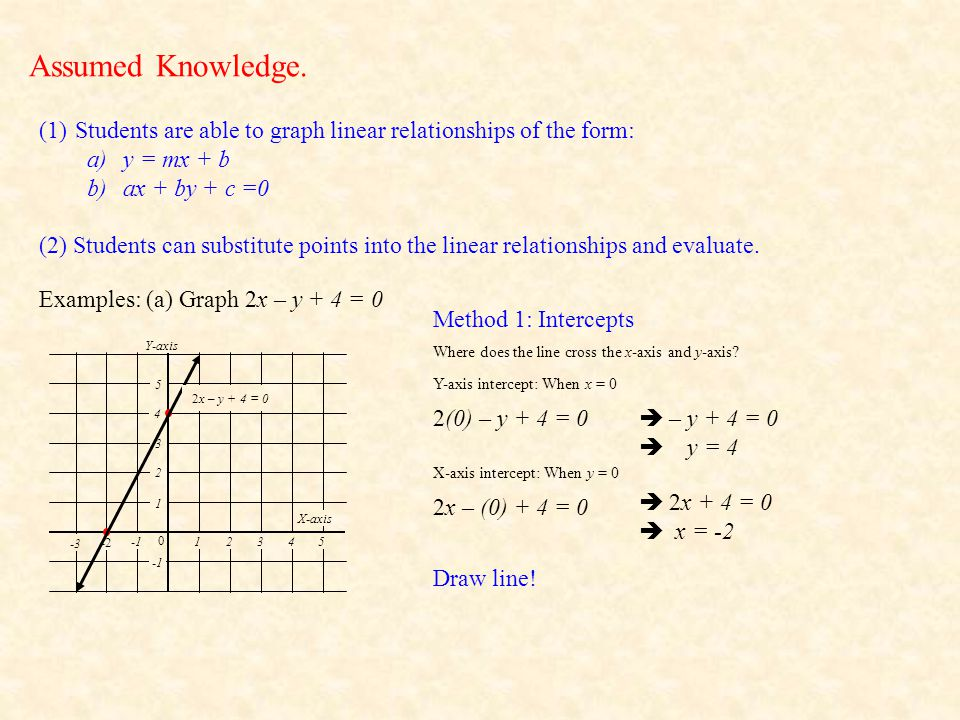 Assumed Knowledge. Students are able to graph linear relationships of the form: y = mx + b. ax + by + c =0.